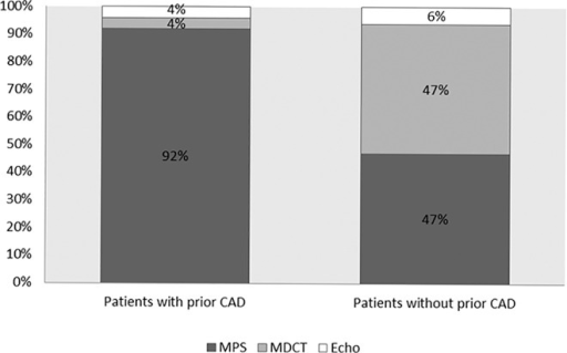 Distribution of imaging tests between the study groups.MPS, Myocardial perfusion scintigraphy; MDCT, Multidetector computed tomography; Echo, Stress echocardiography; CAD, Coronary artery disease.