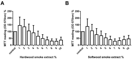 Measurement of cell viability with different hardwood and softwood smoke extract concentrations. Human primary lung fibroblasts (n = 5) were stimulated with hardwood (A) and softwood (B) smoke extract (1%–10%) in 0.1% FBS/DMEM. Cell viability was measured using MTT assay at 24 h after stimulation. Data expressed as the percent of unstimulated fibroblasts and bars represent mean ± SEM. Statistical analysis was executed using one-way ANOVA with Tukey's post-test. No significant differences were found.