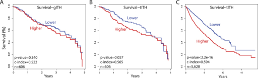 Pan-cancer survival analysis of gITH and tITH.We divided patients into two groups with median of gITH and tITH value. (A,B) was analyzed with same patients group who had reported number of subclones from other research. (A) Kaplan-Meier plot of the two groups based on the subclone number in 5-year censored data, and (B) based on tITH in 5-year censored data. (C) is Kaplan-Meier plot of pan-cancer patients in 12 different cancer types.