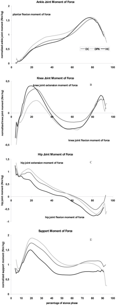 Joint moment patterns as a function of the stance phase for health elderly (black lines), people with diabetes without polyneuropathy (dark grey lines) and people with diabetic polyneuropathy (light gray lines). Graphs represent the internal joint moments, and are averaged values for each group. 4a: Ankle joint moment, positive values indicate plantar flexor muscle moments. 4b: Knee joint moment, positive values indicate knee joint extensor muscle moments. 4c: Hip joint moment, positive values indicate hip joint extensor muscle moments. 4d: Support moment, representing the summation of ankle, knee and hip joint moments.