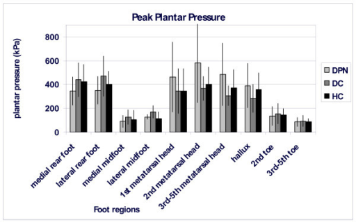 Peak pressure patterns (kPa) for each of the ten regions for all three groups (black: healthy controls; dark grey: diabetic controls; light grey: people with diabetic polyneuropathy). Bars represent mean values for a group; standard deviations are presented as vertical lines.
