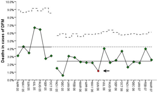 Stillbirth rates in pregnancies presenting decreased fetal movements. Statistical process control chart presenting the monthly stillbirth rates and means during the baseline quality assessment period and the intervention period. The arrow indicates the time (seventh month of intervention) at which a significant change was documented during the intervention.