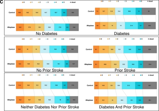 Forest plots (A and B) and bar diagrams (C) showing outcomes in the approved population (absence of diabetes or prior strokes) and the affected population (presence of diabetes or prior stroke). All outcomes are outcomes on day 90 after the stroke. Excellent outcomes refer to m-RS 0-1 and favorable outcomes to m-RS 0-2. Neurological outcomes refer to the NIHSS scores on day 90. Analyses for neurological outcomes were undertaken using proportional odds logistic regression analyses. NIHSS by day 90 were combined into categories as 0–4, 5–8, 9–12, 13–16, 17–20, 21–24, and ≥25, and distributions were compared in a manner similar to Rankin scores.