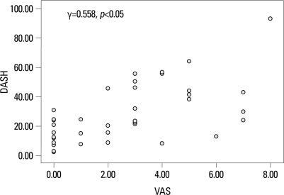 Correlation between Disabilities of Arm, Shoulder, and Hand (DASH) and pain scores in breast cancer-related lymphedema.