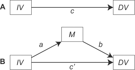 diagram of classic mediation model panel a illustrates open i IV Placement diagram of classic mediation model panel a illustrates the total effect of the independent variable