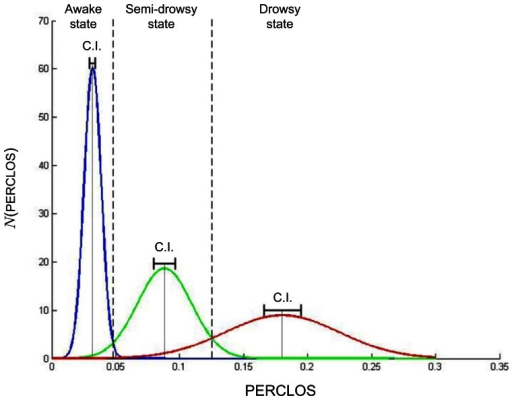 Normal distributions of the different states of alert calculated for the awake, semi-drowsy and drowsy subjects, showing the means, the confidence intervals (CI) and the identification threshold between one level of alertness and the other.