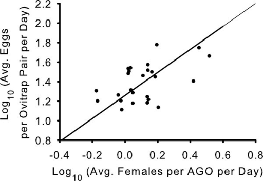 Major axis regression comparing collections in the AGO-B and paired ovitraps. Scatter plot of the log10 transformed mean numbers of adults collected per AGO per day (ma) and log10 transformed mean numbers of eggs collected per ovitrap pair per day (me) for each sampling date in field experiments 1 and 2. Line represents a fitted major axis regression [Log10 (me) = 1.250 + 1.306 Log10 (ma)].