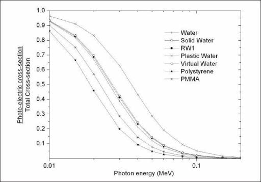 Ratio of photoelectric cross-section to total cross-section presented for water and solid phantoms as a function of photon energy