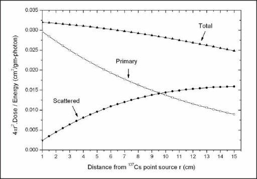 The dependence of primary, scattered, and total dose in water multiplied by 4πr2 per unit mean energy versus radial distance r from 137Cs point source in water