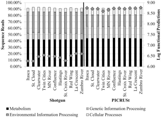 Percentages of tier 1 KO functions among all shotgun metagenomic (left) and PICRUSt functional predictions (right). Functional categories for organismal systems and human diseases were omitted. Gray diamonds reflect the total number of annotated functional genes or PICRUSt predictions for all functional categories inferred at tier 2 (right y-axis).