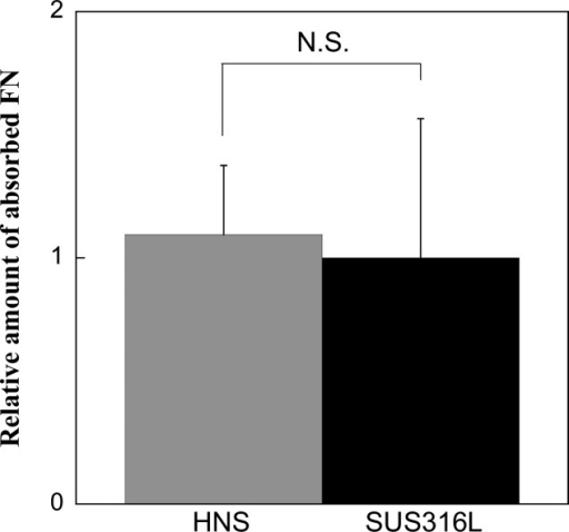 Relative value of adsorbed FN on the surface of HNS (gray bar) and SUS316L (black bar) assuming that SUS316L is 1. Data are the average ± SD of five samples. N.S. means no significant difference.