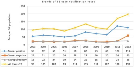 Trends of TB case notification rates per 105 people by year and by TB category in the Sidama Zone, 2003–2012.