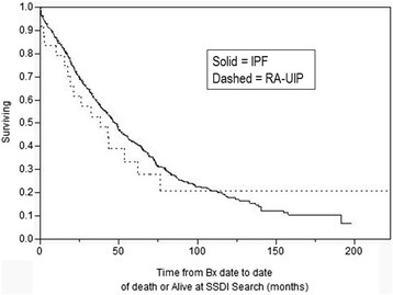 Survival in RA-UIP vs. IPF; (P =0.76 Log Rank).