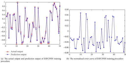 The test results and error of ESFCFNN.