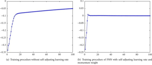 The comparison of the training performance of different learning algorithms.