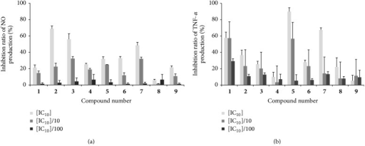 The inhibitory effects of the isolated compounds on NO (a) and TNF-α (b) productions in LPS-induced RAW264.7 cells. Cells were seeded into 24-well plates and incubated for 12 h and then treated with or without different concentrations of compounds for 24 h (for NO) or 14 h (for TNF-α). The culture supernatant was analyzed for nitrite and TNF-α production. Results shown are representative of three separate experiments. All conditions were run in triplicate, and data shows mean ± SD values.