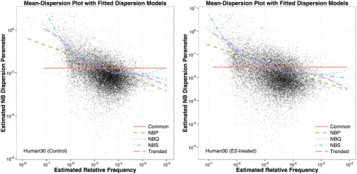 Mean-dispersion plots for the human RNA-Seq dataset.The left panel is for the control group and the right panel is for the E2-treated group. Each group has seven biological replicates. The sequencing depth for this dataset is 30 million. Each point on the plots represents one gene with its method-of-moment (MOM) dispersion estimate () on the y-axis and estimated relative mean frequency on the x-axis. The fitted curves for five dispersion models are superimposed on the scatter plot.