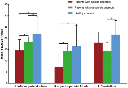 Magnetization transfer ratio in major depressive disorder patients, with and without a history of suicide attempts, compared to healthy subjectsa.a Brain regions differed significantly among the three groups in the left inferior parietal lobule and right superior parietal lobule between suicide attempters and healthy controls and in the left inferior parietal lobule and left cerebellum (posterior lobe) between non-attempters and healthy controls. Abbreviations: L = left; MTR = magnetization transfer ratio; R = right. * p < 0.05.