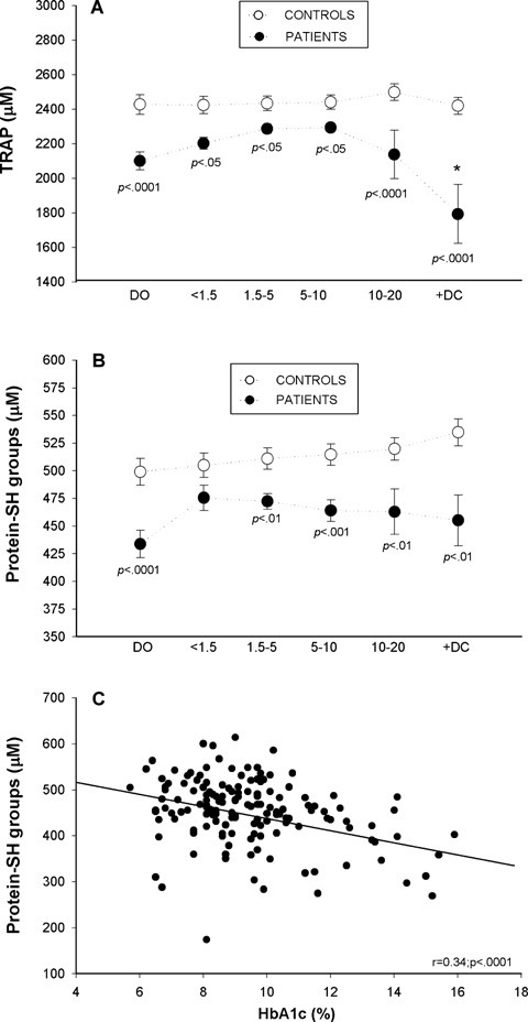 Plasma Total Radicaltrapping Antioxidant Parameter (TRAP) values (A) and protein sulphydryl groups (B) in diabetic patients at disease onset [DO], during the first 20 years of disease evolution [four subgroups: <1.5, 1.5–5, 5–10, 10–20], in diabetic patients with complications [+DC] and in their respective controls; Filled circles: diabetic patients data; open circles: control data. Correlation between protein sulphydryl groups and HbA1c (C). Data are means ± SEM and were analysed for statistically-significant differences by analysis of variance (ANOVA); P values <0.05 (versus respective control participants) were considered significant and are shown above each subgroup in the graph. * P<0.05 diabetic patients with complications versus[10–20] subgroup of patients.