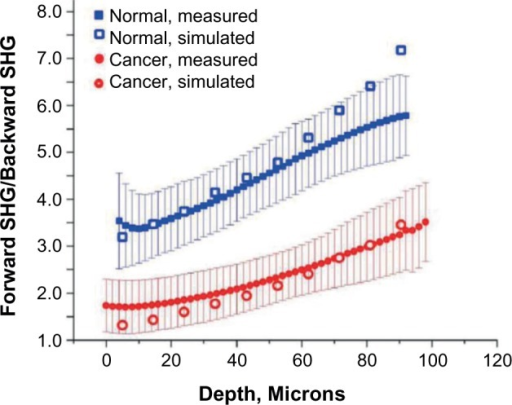 Depth-dependent SHG F/B measurements of normal and high-grade serous ovarian cancer. Best fits using Monte Carlo simulations and independently measured μs and g resulted in 93% and 77% forward-directed SHG in normal and cancer respectively. Adapted from Ref. 30