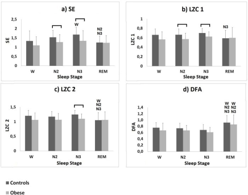 Results of the complexity analysis performed on the control group and on the obese group.a) SE, b) LZC 1, c) LZC 2 and d) DFA mean values (± SD) calculated for the controls (darker bars) and for the obese group (lighter bars) during wakefulness and sleep stages N2, N3 and REM. W denotes significant difference (p-value ≤ 0.05) when compared to wakefulness; N2 denotes significant difference (p-value ≤ 0.05) when compared to N2; N3 denotes significant difference (p-value ≤ 0.05) when compared to N3; the horizontal bar denotes significant difference between the two populations.