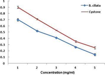 The plot of turbidity as influenced by B. ciliata extract and Cystone at various concentrations.