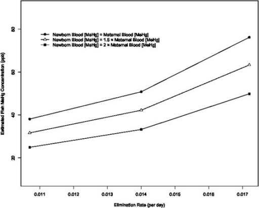 The effect of varying the elimination rate of MeHg from the blood and the assumed relationship between newborn blood MeHg and maternal blood MeHg concentration