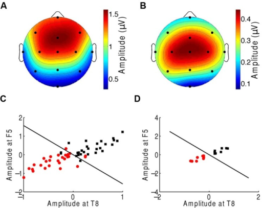 Neural responses to the beat in music during an attention task. (A) The frontal and central areas had the strongest response to the beat of music when ignoring the music. We show the average amplitudes over all trials and subjects. (B) Averaged across all trials and subjects, the difference in EEG amplitude at the beat frequency for attending to the music vs. ignoring it was largest in the central area. (C) The category of differences in the EEG responses between ignoring the music and attending to it (red circles) and the category of the inverse differences (black squares) could be differentiated with only two channels, F5 and T8. The class boundary (black line) was found through linear discriminant analysis (LDA). (D) Classification reached full accuracy when we classified the averages over the four trials from each subject, instead of individual trials.