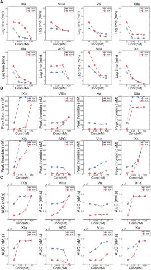 Effects of varying active protein levels in NHP and 8DP on TGA (lag time (a), peak thrombin (b), and AUC (c)). All the active protein concentrations were fixed at 0.05, 0.5, or 120 nM to simulate low, medium, and high concentrations of the active enzymes.