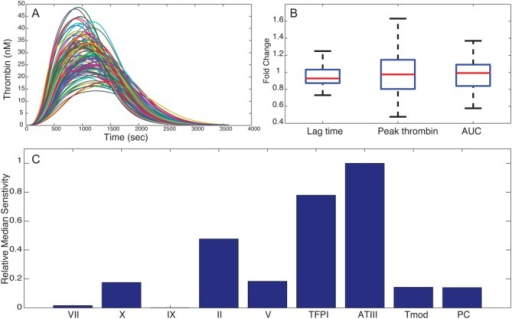 Effect of small variation in the levels of coagulation proteins on TGA profile in response to FVIIa treatment in 8DP by simulation. (a) TGA profile for 100 subjects when initial levels of zymogens or inhibitors were varied up to ±25% of their nominal values. (b) Boxplot of the fold change from nominal value for lag time, peak thrombin, and AUC of the TGA profile. (c) The relative median sensitivity values for proteins.
