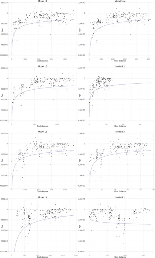 Scatterplots of age with cost distance for all models considered.The black dots represent records in the Rice Archaeological Database whereas the blue line represents the best-fitting log-log quantile regressed line for each model.