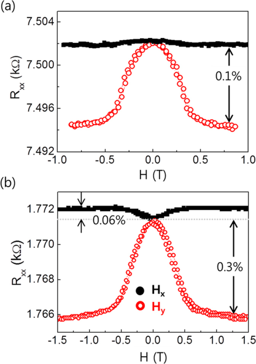 Longitudinal magnetoresistance (Rxx) for different NM underlayer.(a) Ta(5 nm)/CoFeB(1 nm)/MgO(1.6 nm) and (b) Pt(3 nm)/Co(1 nm)/AlOx(1.5 nm) samples. The black solid (red open) circles represent the data for Hx (Hy).
