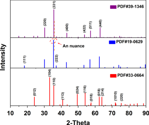 The XRD peak lines from standard powder diffraction files of α-Fe2O3 (33–0664), Fe3O4 (19–0629) and γ-Fe2O3 (39–1346).