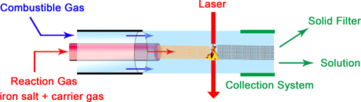Detail of the reaction area where the laser interacts with the gas reactants and the influence of the collection system to obtain larger aggregates (solid filter) or well-dispersed ultrasmall IONPs (solution, the size is below 5 nm) under similar experimental conditions.