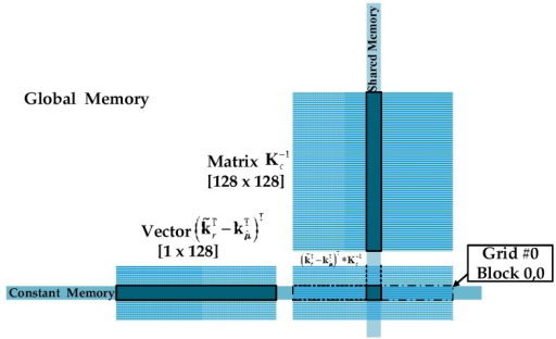 Illustration of thread for computing one element of result in GPU.
