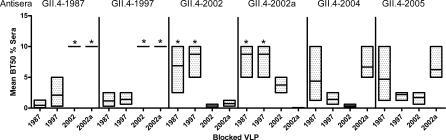 Murine Antisera Blockade of GII.4 VLP Binding to HBGAsAntisera collected from mice immunized against each GII.4 ORF2 were assayed for blockade of GII.4–1987- and GII.4–1997-H type 3, GII.4–2002a-Lea, and GII.4–2002-Ley interaction and the mean percentage of control binding calculated compared to the no-serum control. The floating bar plot shows the mean percentage of sera needed for BT50 for each antisera and each VLP; the mean titer is indicated by the line in the box. The upper and lower boundaries of the box represent the maximum and minimum values. Antisera groups that did not block 50% VLP–HBGA binding at the highest serum concentration tested (5%) were assigned an arbitrary value of 10%.*VLPs with significantly different BT50 titer compared to the homotypic antisera-VLP BT50 titer (p < 0.05, one-way ANOVA).