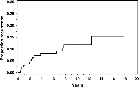 Cumulative incidence of recurrent diverticulitis after resection using the Kaplan-Meier method for time-related incidence. This method adjusts the incidence ratio to account for various lengths of follow-up and losses to follow-up