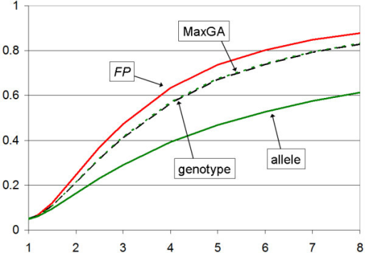 Power for recessive disease models. Power (y-axis) as a function of the penetrance ratio, γ, (x-axis), for recessive disease model. The FP test is most powerful while the MaxGA test (- - -) is slightly more powerful than the genotype test (--- --- ---).