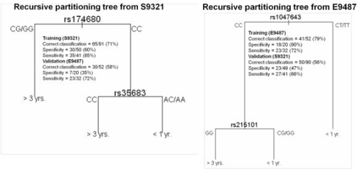 Recursive partitioning tree from S9321 and E9486. The classification prediction was calculated for one trial and tested on the other as validation.