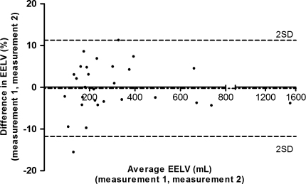 Bland–Altman analysis. Comparison of duplicate end-expiratory lung volume (EELV) measurements with the multibreath nitrogen washout technique. Measurements were performed in the supine position at 0 cm H2O positive end-expiratory pressure (PEEP) in mechanically ventilated pediatric patients after cardiac surgery