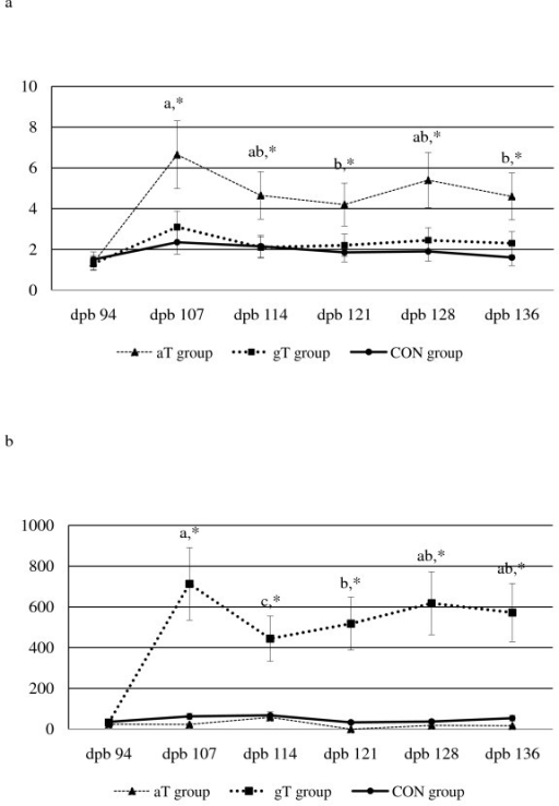 Serum tocopherol concentrations in late pregnant ewes supplemented with alpha tocopherol, gamma tocopherol or placebo. a. Serum alpha tocopherol concentrations (mg/kg) during late pregnancy in supplemented ewes. Line graphs represent median (25th,75th percentile); *- aT group significantly different from gT and CON group (P < 0.001); ab - Median values with different superscripts were significantly different between days post breeding within aT group (P < 0.05); No differences between days post breeding were observed for gT and CON groups; Bar - 25th and 75th percentile; dpb - days post breeding; aT - alpha tocoperhol; gT - gamma tocopherol; CON - placebo; b. Serum gamma tocopherol concentration (μg/kg) during late pregnancy in supplemented ewes. Line graphs represent median (25th,75th percentile); *- gT group significantly different from aT and CON group (P < 0.001); Median values with different letters were significantly different between days post breeding within gT group (P < 0.05); No differences between days post breeding were observed for gT and CON groups; Bar - 25th and 75th percentile; dpb - days post breeding; aT - alpha tocoperhol; gT - gamma tocopherol; CON - placebo.