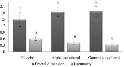 Fractal dimension and lacunarity of placental vascular network of late pregnant ewes supplemented with alpha tocopherol, gamma tocopherol or placebo. Bar graph represents expression of fractal dimension and lacunarity of treated groups. Groups with different letters were significant (P < 0.05).