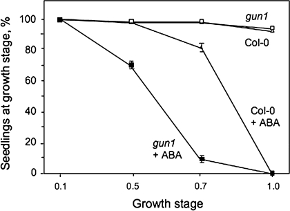 Effect of ABA on development of wild-type and gun1 seedlings. Percentage of 9-d-old seedlings having reached the growth stages defined by Boyes et al. (2001); 0.1, seed imbibition; 0.5, radicle emergence; 0.7, hypocotyl and cotyledon emergence; 1.0, cotyledons fully open. Three replicate samples of 100 wild-type (Col-0) and gun1 seeds were sown on 0.5× MS-agar medium ±0.5 μM ABA, stratified for 48 h in the dark at 4 °C and then transferred to continuous illumination (120 μmol m−2 s−1) at 22 °C. The number of seedlings reaching, or passing, each growth stage was counted 9 d after transfer to light at 22 °C. Results are expressed as mean ±standard error for three replicate samples.