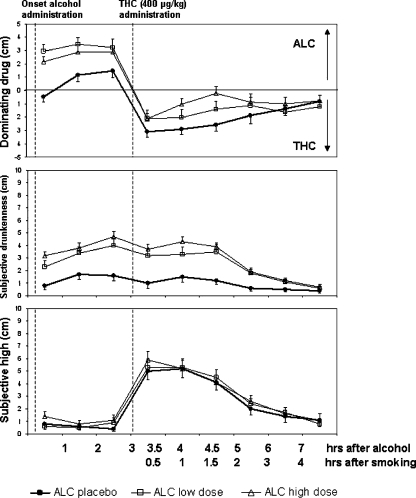 Mean (SE) subjective high (lower panel) and drunkenness (middle panel) as a function of time after alcohol and THC administration. The upper panel displays subjective dominance of alcohol or THC over time