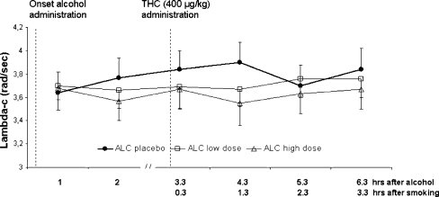 Mean (SE) lambda-c in the CTT as a function of time after alcohol and THC administration in every treatment condition