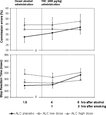 Mean (SE) stop reaction time and commission errors in the SST as a function of time after alcohol and THC administration in every treatment condition