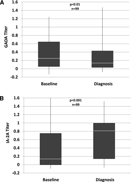 Shown are titers of GADA (A) and IA-2A (B) at baseline (mean ± SD: 3.3 ± 1.5 years before diagnosis) and at diagnosis in the same individuals. Whereas there tends to be a decrease in the GADA titer, the IA-2A titer increases. White line, median; vertical line, range; bottom of box, 25th percentile; top of box, 75th percentile.