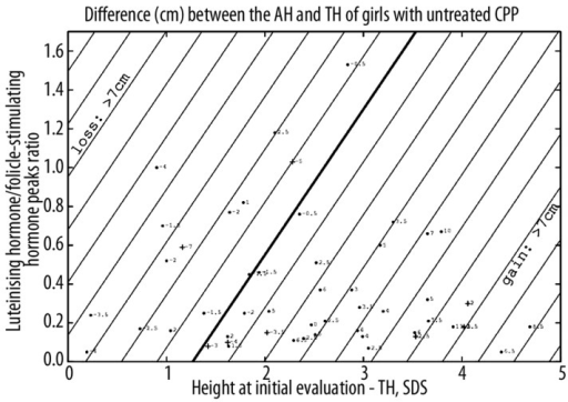 Predictions of the difference (cm) between adult height (AH) and target height (TH) of girls with untreated CPP. Straight lines are contour plots, every cm. Each point corresponds to the predicted difference, with the actual difference indicated. The point is changed to a cross when the actual value is more than 3 cm lower than the calculated one. Two patients located in the upper part were deleted.