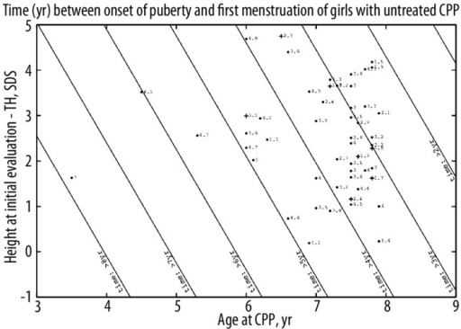 Predictions of the time (yr) between the onset of puberty and the first menstruation of girls with untreated CPP. TH: target height. Straight lines are contour plots, every year. Each point corresponds to the predicted time, with the actual time indicated. The point is changed to a cross when the actual time is more than one year less than the calculated one.