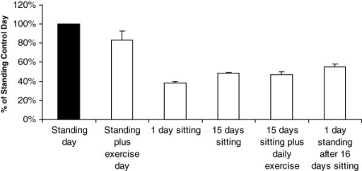 Case study on the effect of several levels of physical activity on LPP1 expression in deep human skeletal muscle. A healthy male subject (25 yrs.) was the tissue donor for all of the repeated measures treatments. The standing/ambulatory control day was normal to low-intensity puttering for 12 hours before the muscle biopsy. During the exercise day, the subject performed aerobic exercise (cycle ergometry and treadmill walking) in addition to normal spontaneous standing/ambulatory activity. For chronic inactivity, the subject sat in a wheelchair for 15 days and exercised one leg daily (but without adding back the natural standing and other low-intensity physical activity), while the other leg never received exercise. After 16 days of sitting, the subject returned to daily standing/ambulatory activity for 12 hours immediately preceding a final biopsy. Diet was controlled the day of and the day before all muscle biopsies which were all taken at the same time of day. Error bars are shown to indicate the variability (SD) between repeated biopsies on the same day.
